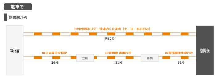 都心から御嶽駅の路線図